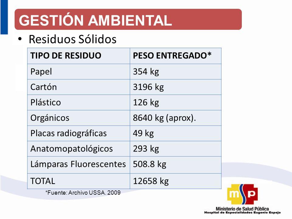GESTIÓN AMBIENTAL Residuos Sólidos TIPO DE RESIDUO PESO ENTREGADO*