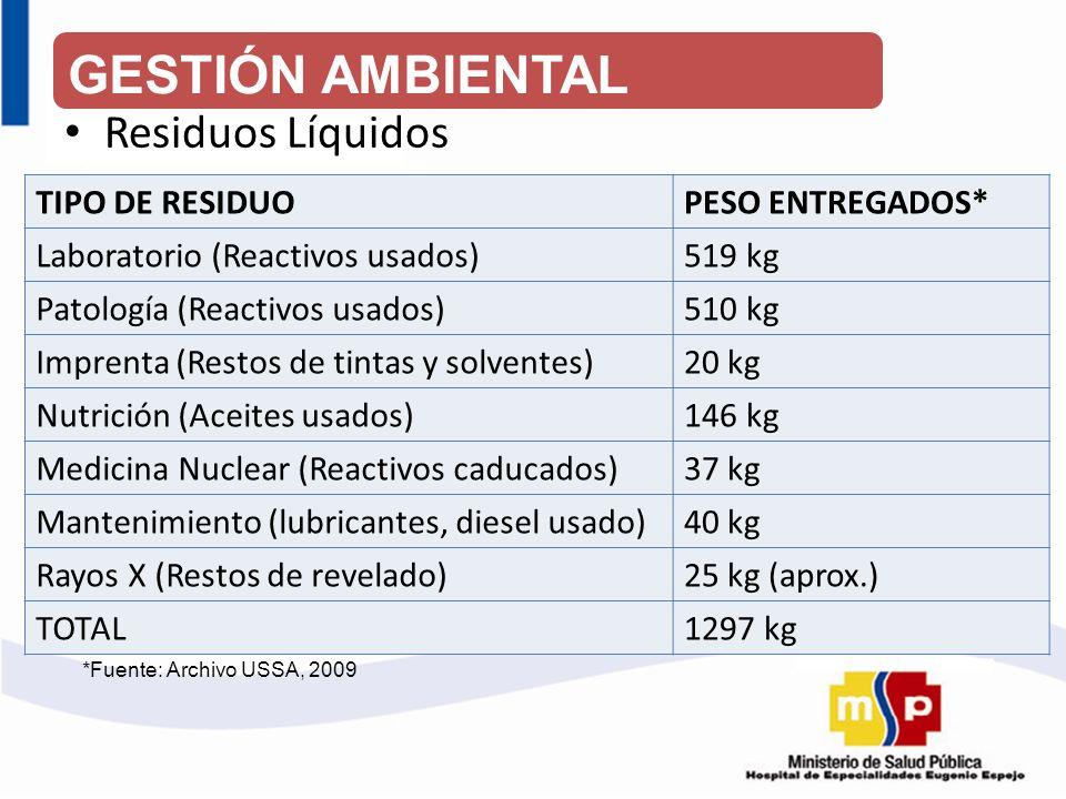 GESTIÓN AMBIENTAL Residuos Líquidos TIPO DE RESIDUO PESO ENTREGADOS*