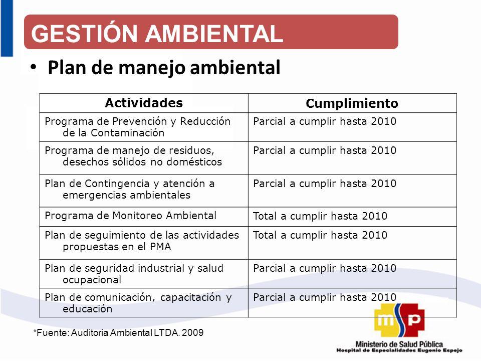 GESTIÓN AMBIENTAL Plan de manejo ambiental Actividades Cumplimiento