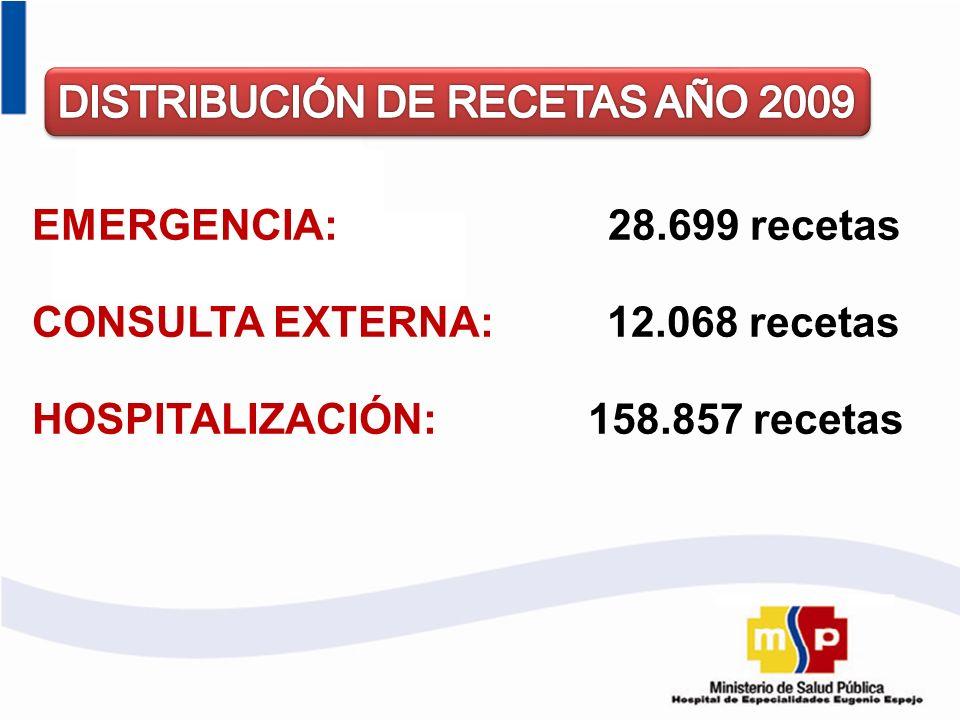 DISTRIBUCIÓN DE RECETAS AÑO 2009