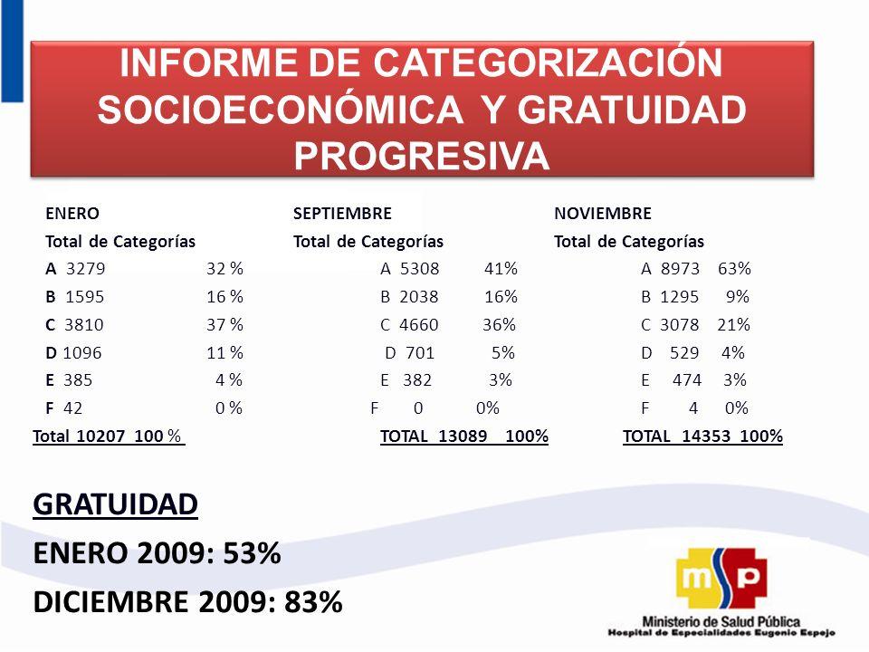 INFORME DE CATEGORIZACIÓN SOCIOECONÓMICA Y GRATUIDAD PROGRESIVA