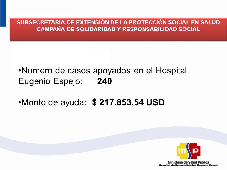 Numero de casos apoyados en el Hospital Eugenio Espejo: 240