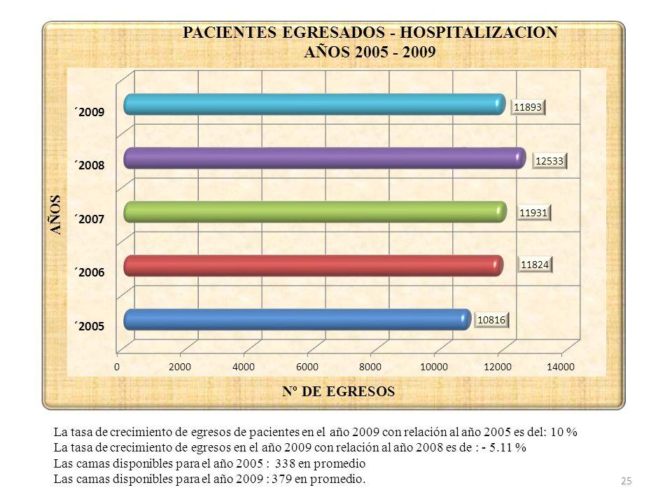 La tasa de crecimiento de egresos de pacientes en el año 2009 con relación al año 2005 es del: 10 %
