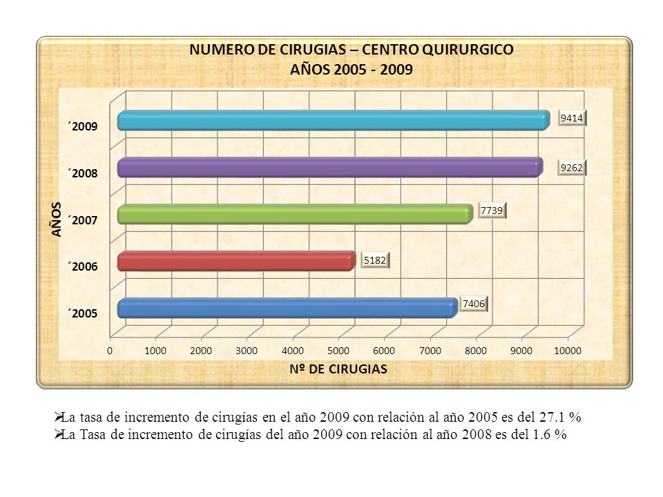 La tasa de incremento de cirugías en el año 2009 con relación al año 2005 es del 27.1 %