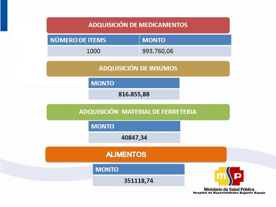 ADQUISICIÓN DE MEDICAMENTOS ADQUISICIÓN DE INSUMOS
