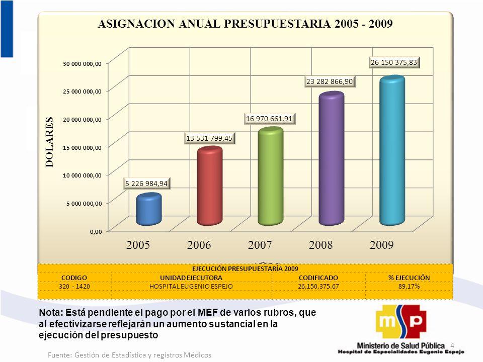 EJECUCIÓN PRESUPUESTARÍA 2009