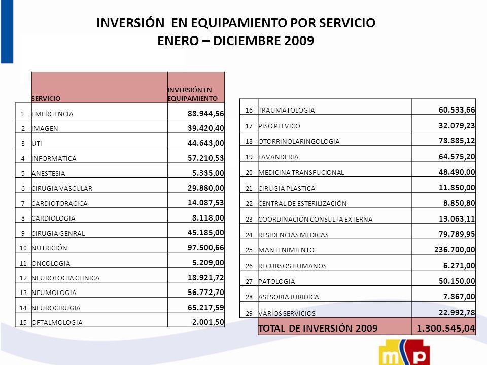 INVERSIÓN EN EQUIPAMIENTO POR SERVICIO