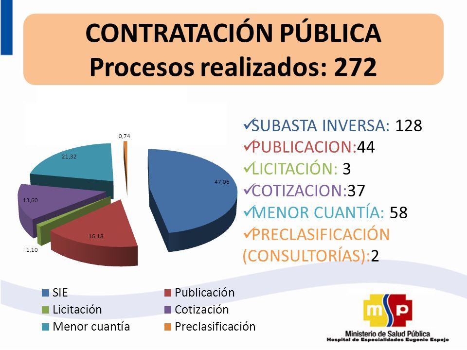 CONTRATACIÓN PÚBLICA Procesos realizados: 272