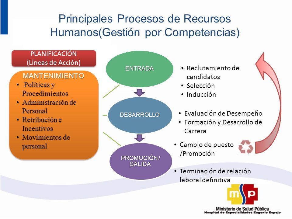 Principales Procesos de Recursos Humanos(Gestión por Competencias)