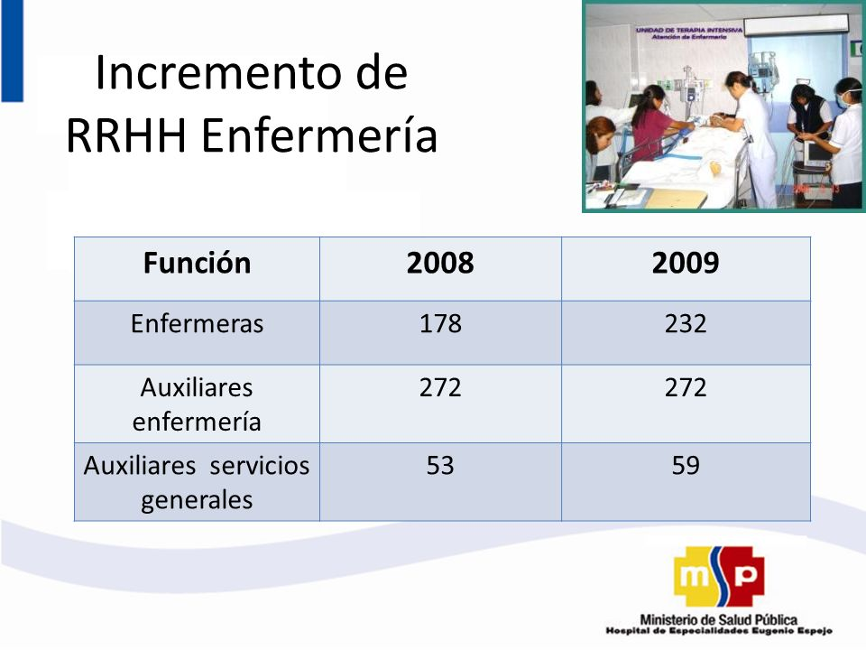 Incremento de RRHH Enfermería