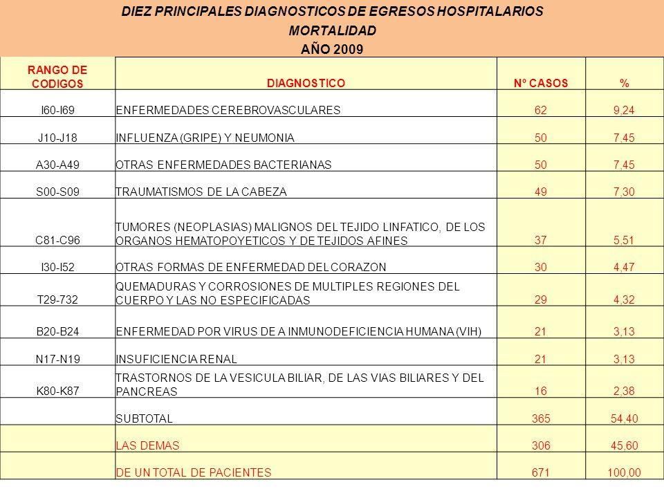 DIEZ PRINCIPALES DIAGNOSTICOS DE EGRESOS HOSPITALARIOS
