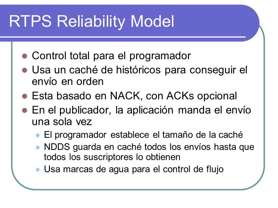 RTPS Reliability Model