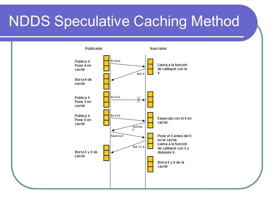 NDDS Speculative Caching Method