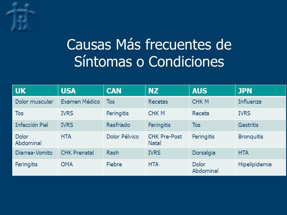 Causas Más frecuentes de Síntomas o Condiciones