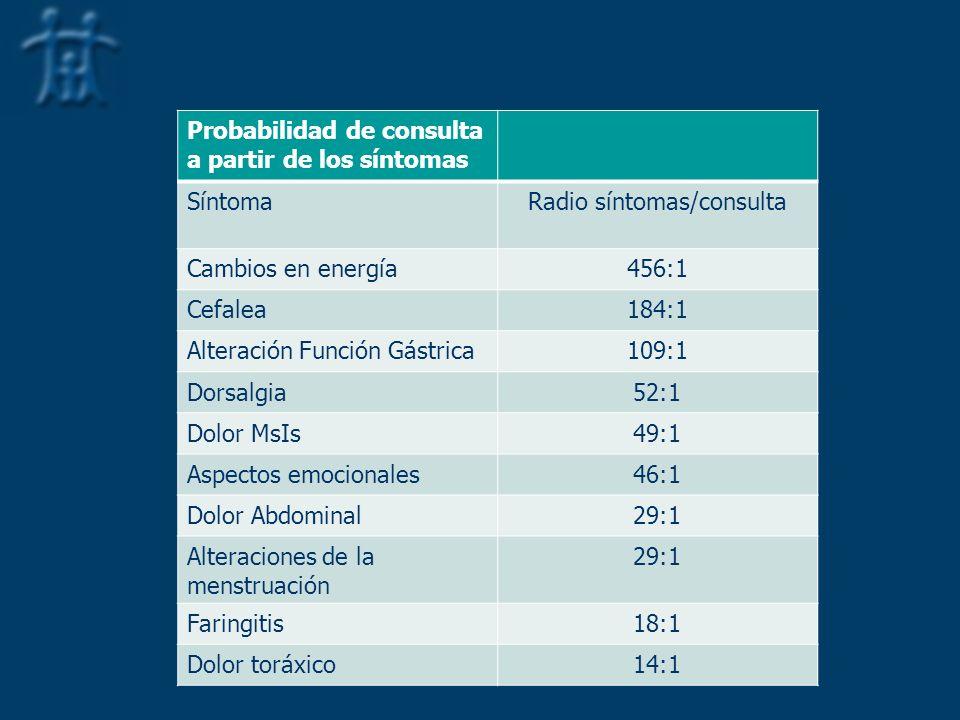 Radio síntomas/consulta