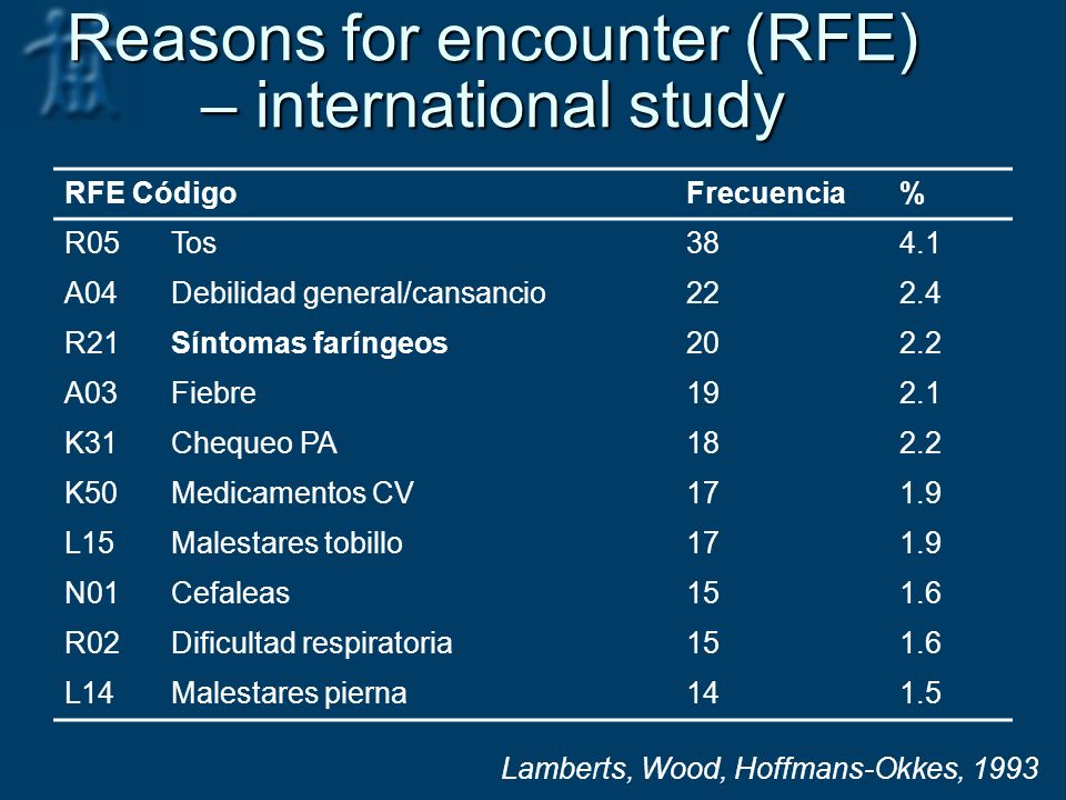 Reasons for encounter (RFE) – international study