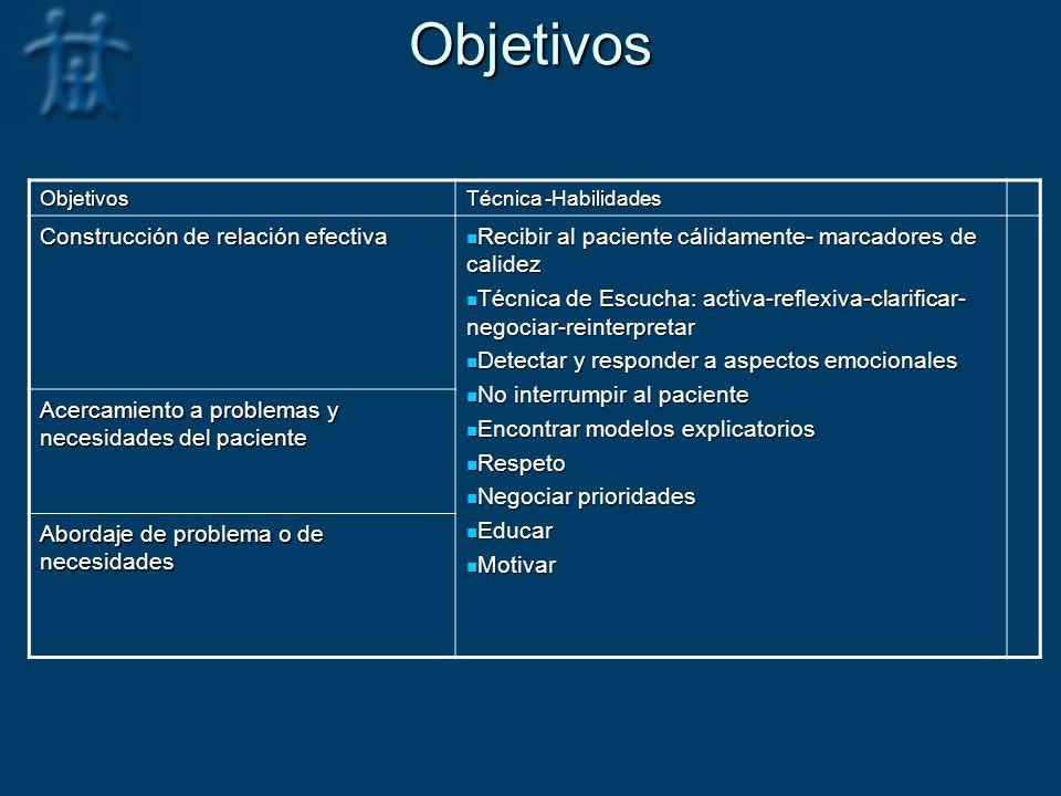 Objetivos Construcción de relación efectiva