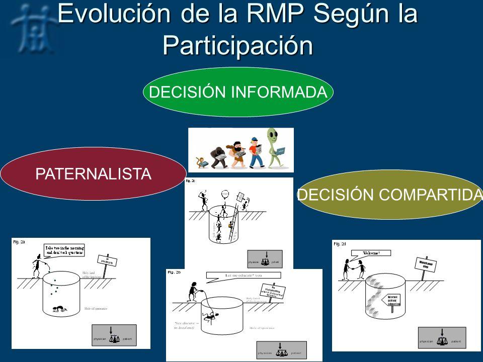 Evolución de la RMP Según la Participación
