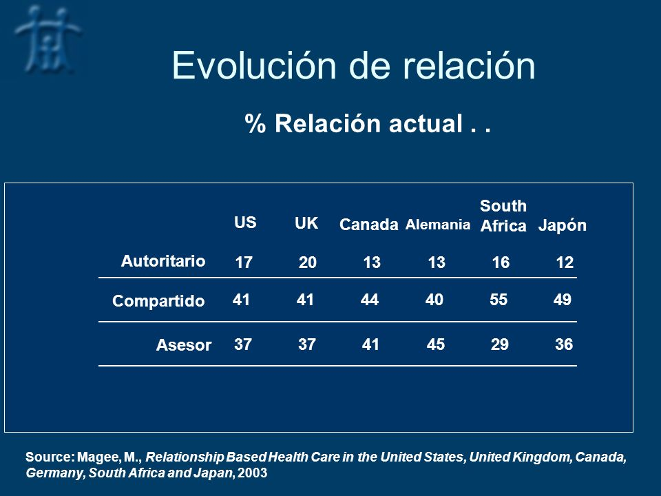 Evolución de relación % Relación actual . . South Africa US UK Canada