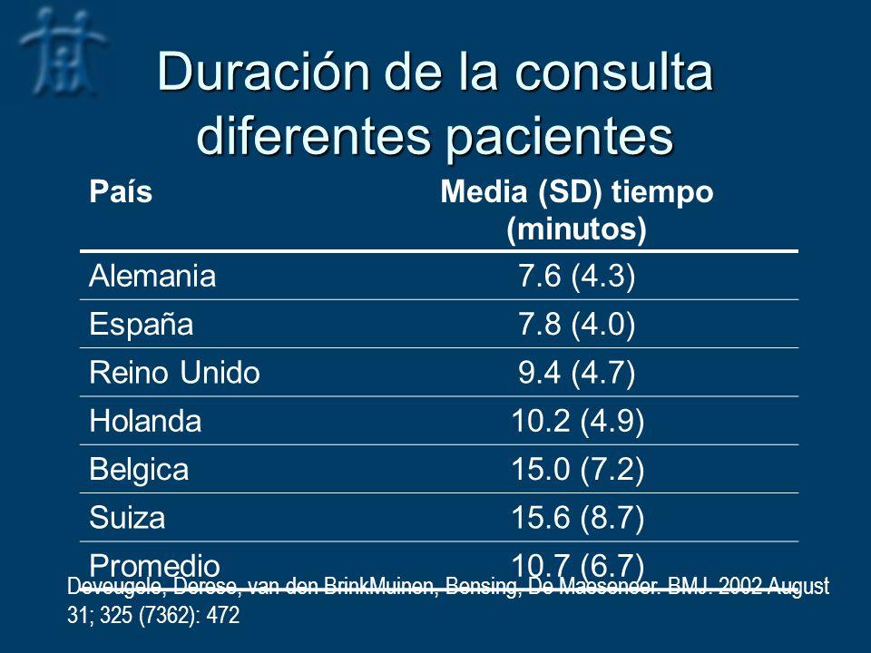 Duración de la consulta diferentes pacientes