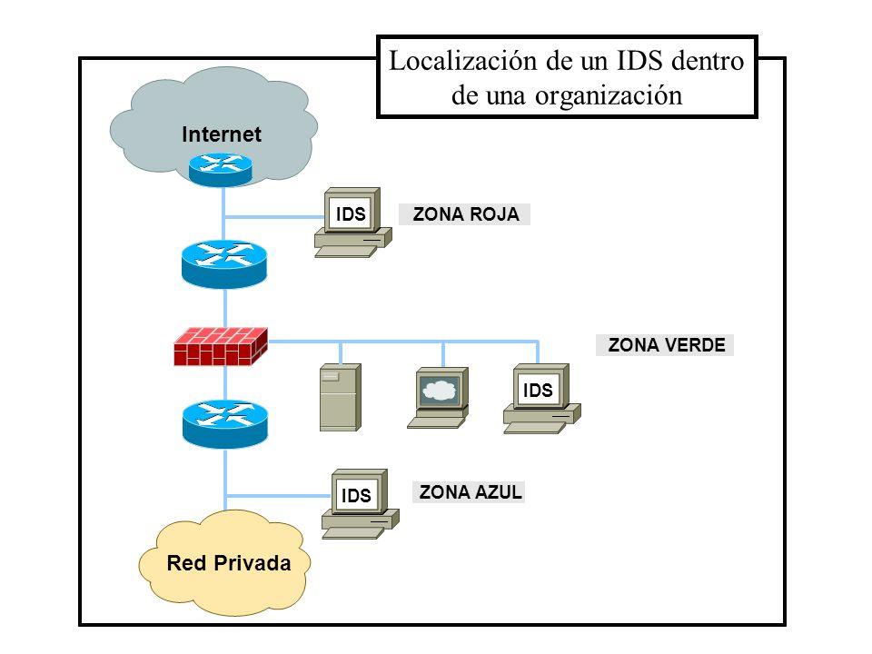 Localización de un IDS dentro de una organización