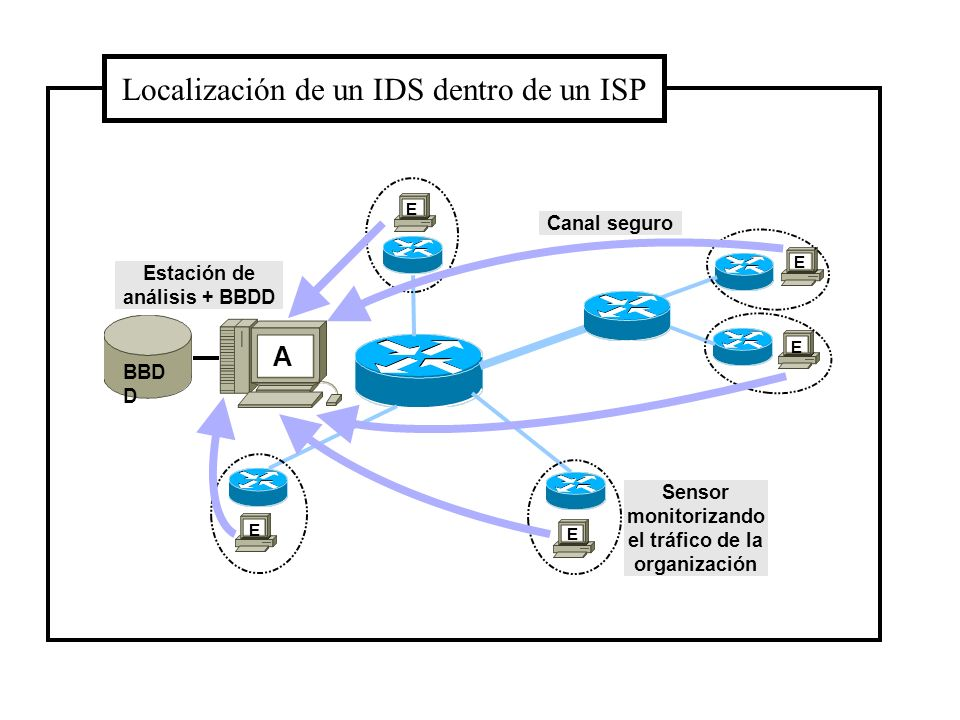 Localización de un IDS dentro de un ISP