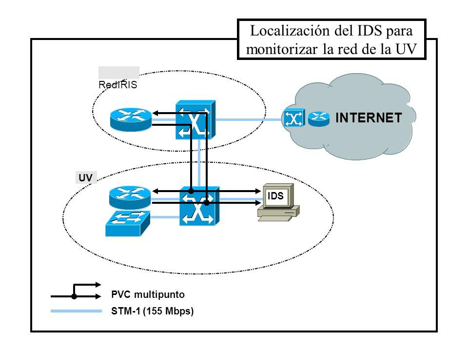 Localización del IDS para monitorizar la red de la UV