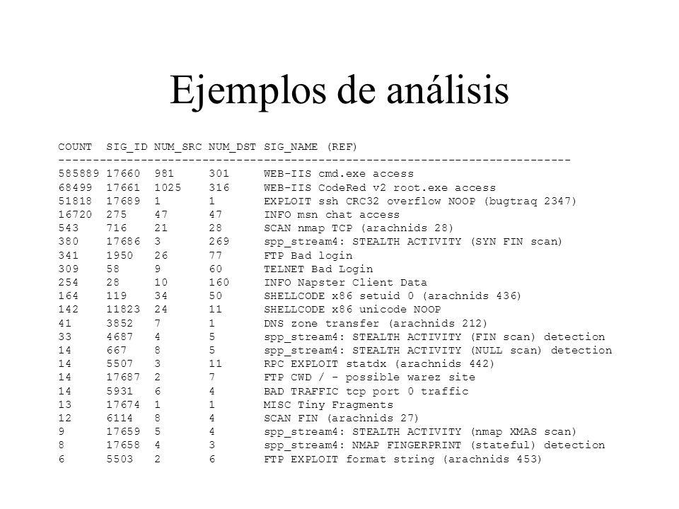 Ejemplos de análisis COUNT SIG_ID NUM_SRC NUM_DST SIG_NAME (REF)