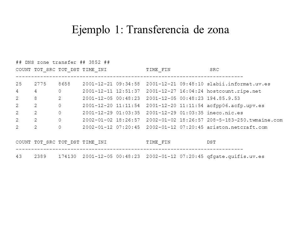 Ejemplo 1: Transferencia de zona
