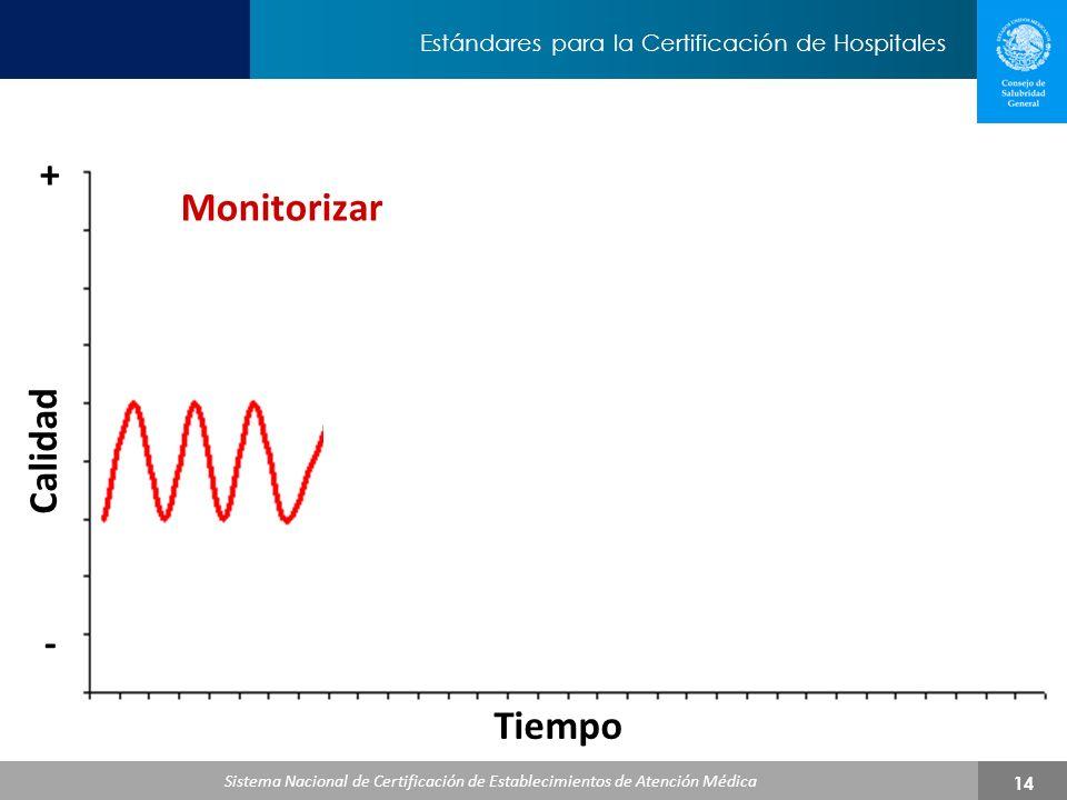 + Monitorizar Calidad - Tiempo
