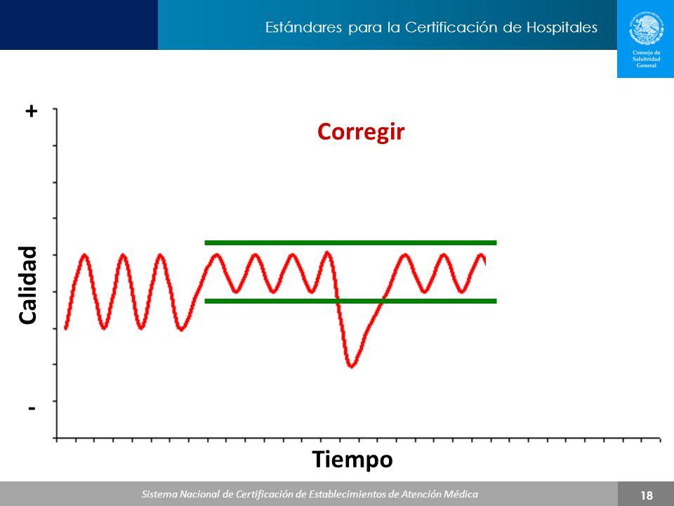 + Corregir Calidad - Tiempo