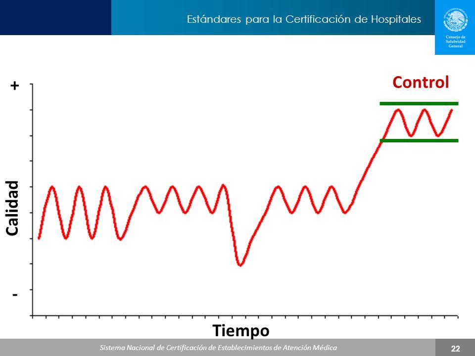 + Control Calidad - Tiempo