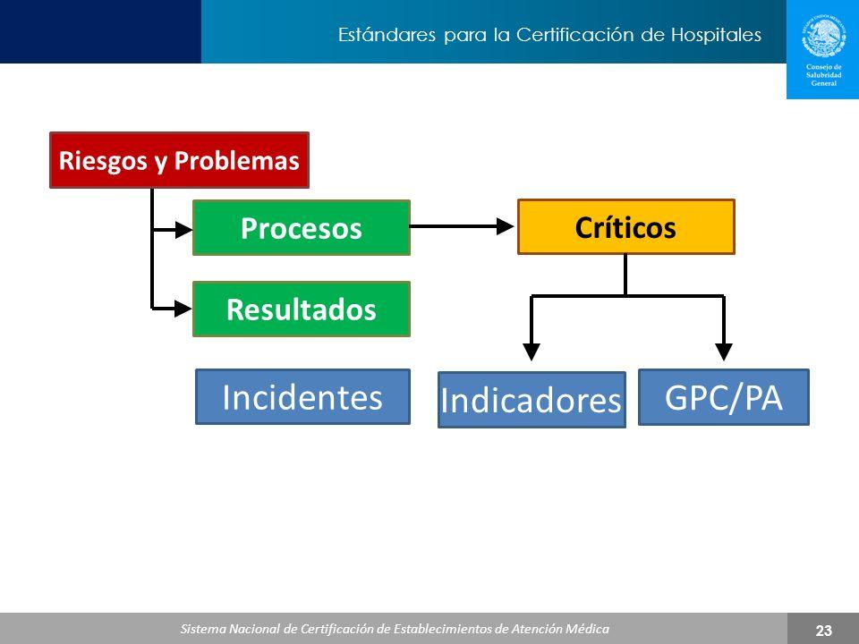 Incidentes Indicadores GPC/PA Procesos Críticos Resultados