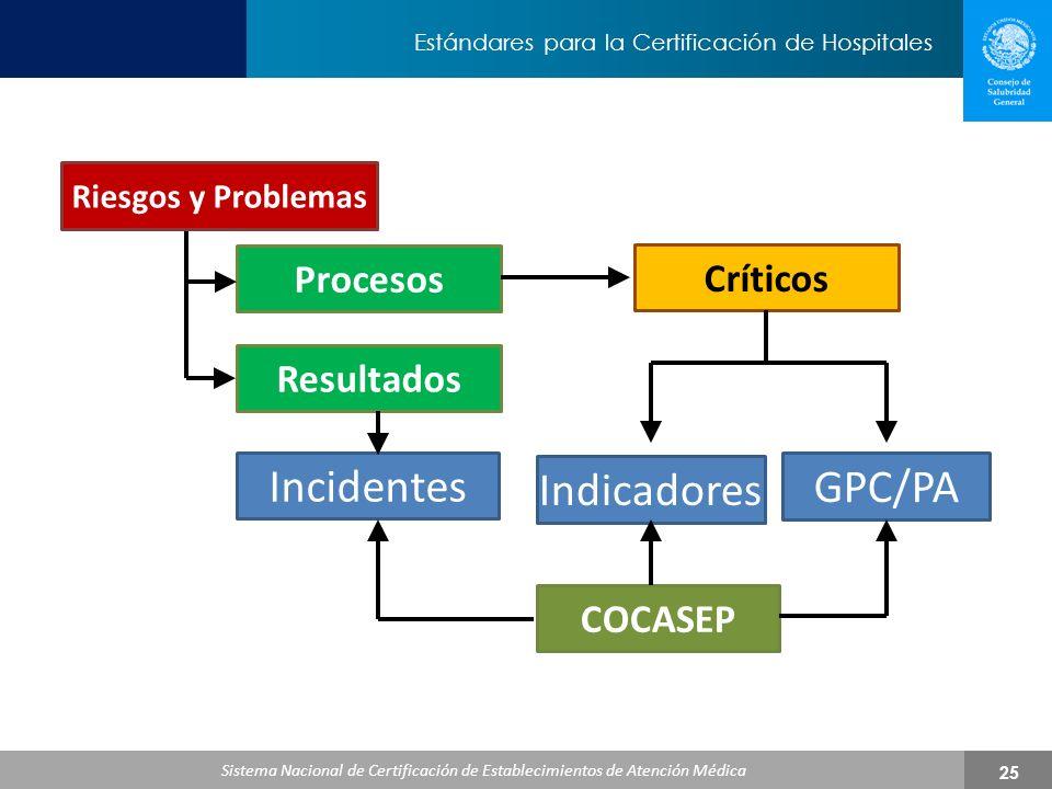 Incidentes Indicadores GPC/PA Procesos Críticos Resultados COCASEP