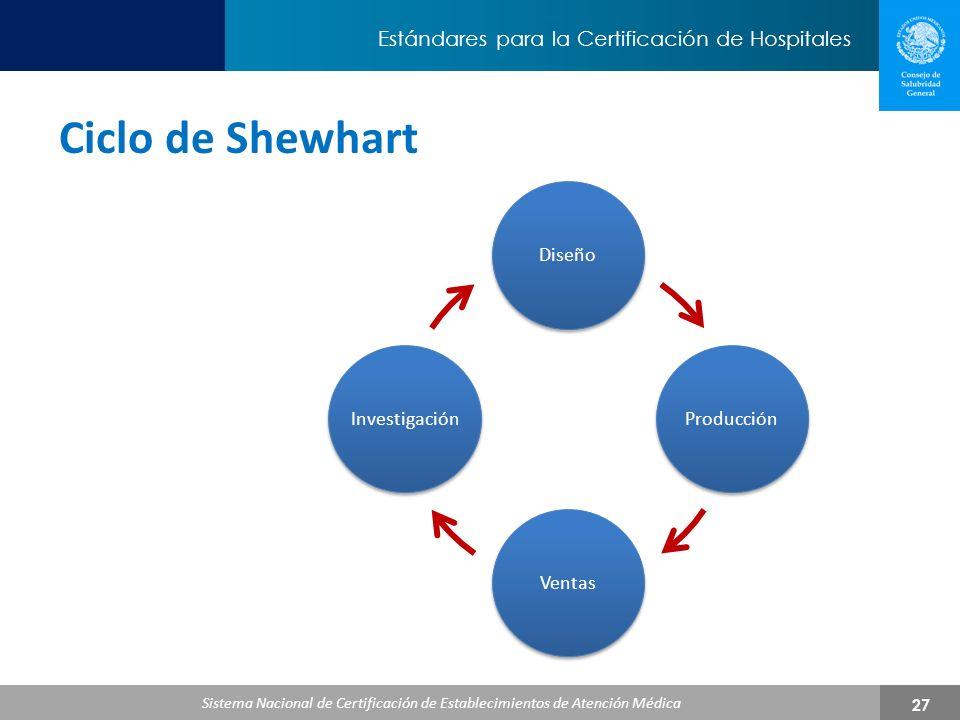 Ciclo de Shewhart Apartados más incumplidos y de mayor impacto en el