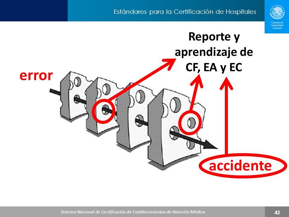 Reporte y aprendizaje de CF, EA y EC