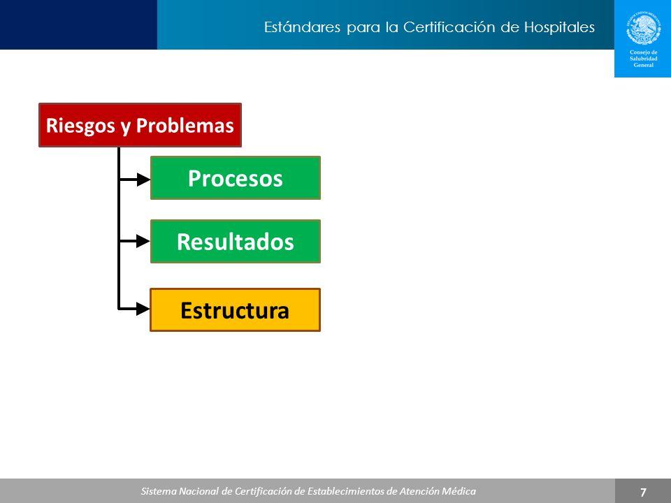 Procesos Resultados Estructura