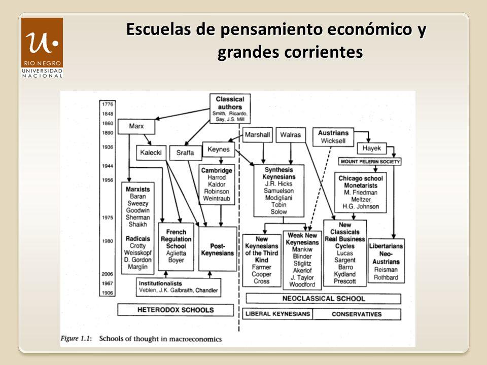 Escuelas de pensamiento económico y grandes corrientes