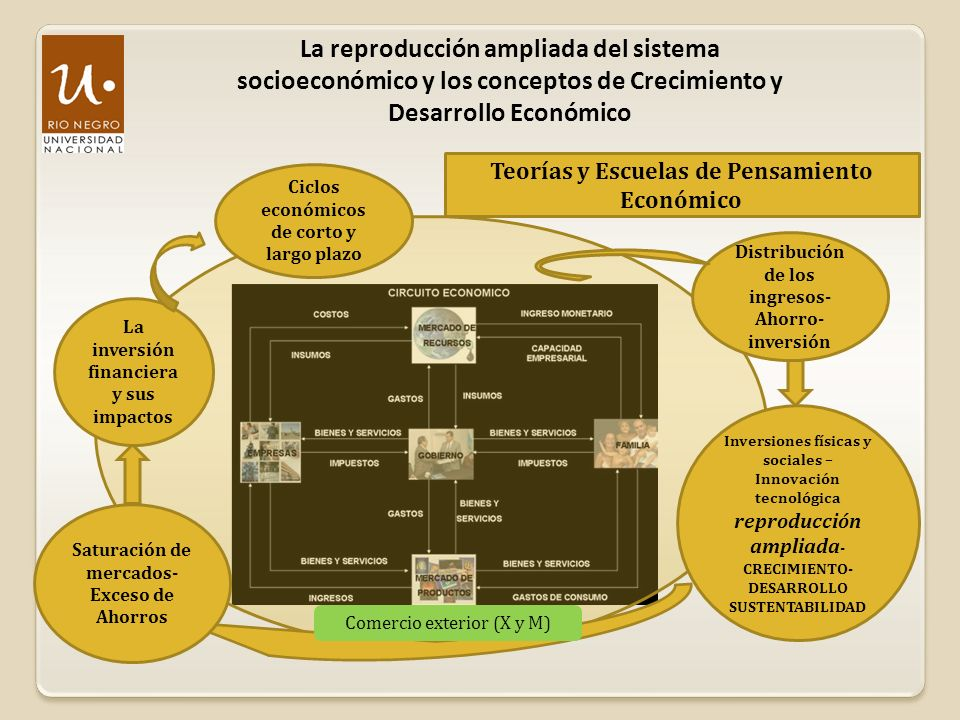 La reproducción ampliada del sistema socioeconómico y los conceptos de Crecimiento y Desarrollo Económico