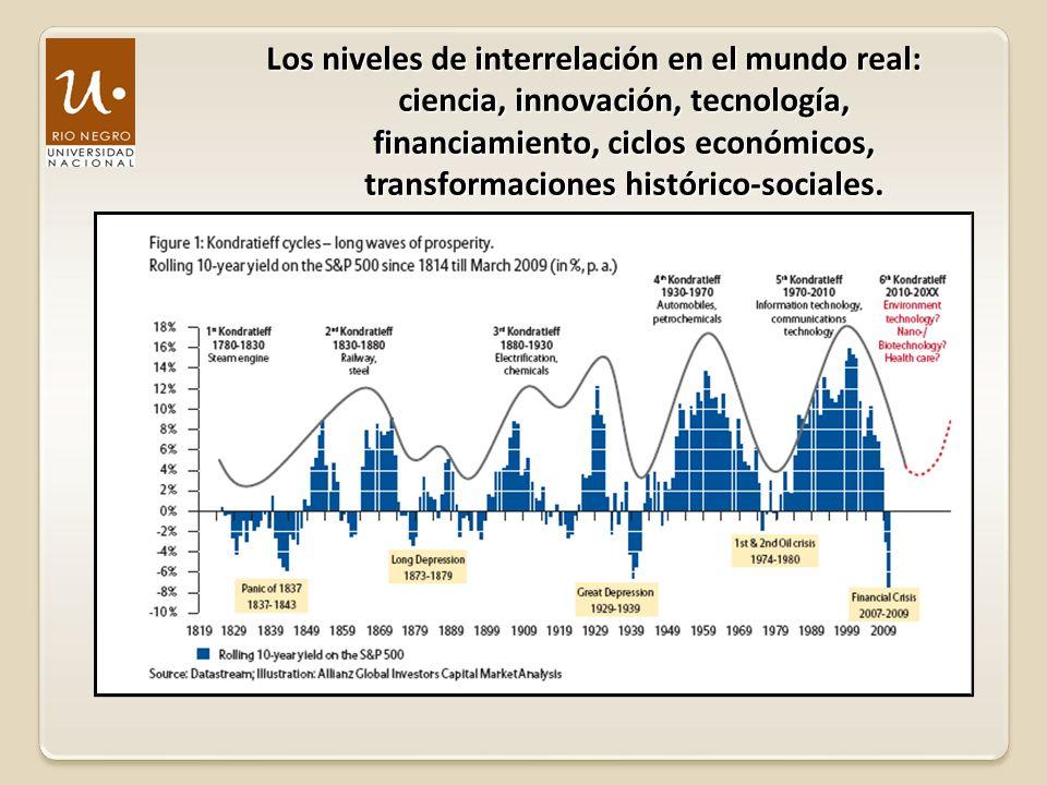 Los niveles de interrelación en el mundo real: ciencia, innovación, tecnología, financiamiento, ciclos económicos, transformaciones histórico-sociales.