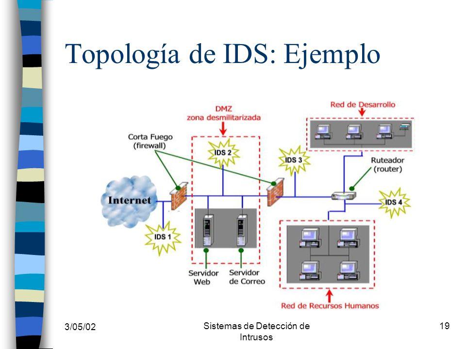 Topología de IDS: Ejemplo