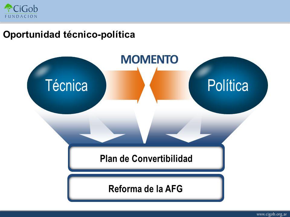 Plan de Convertibilidad
