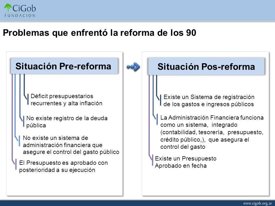 Situación Pre-reforma Situación Pos-reforma