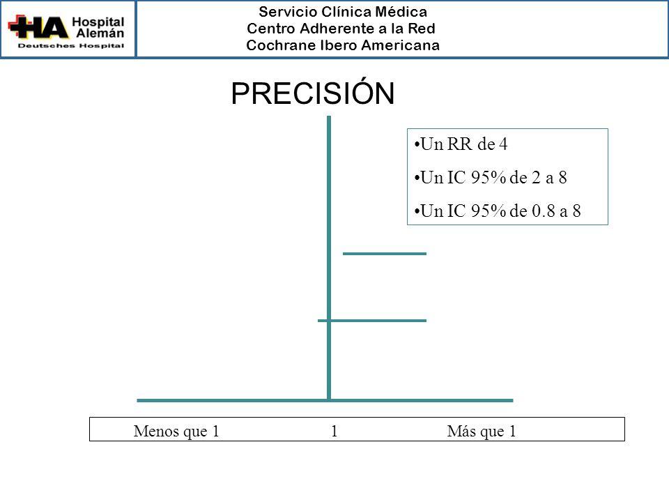 PRECISIÓN Un RR de 4 Un IC 95% de 2 a 8 Un IC 95% de 0.8 a 8