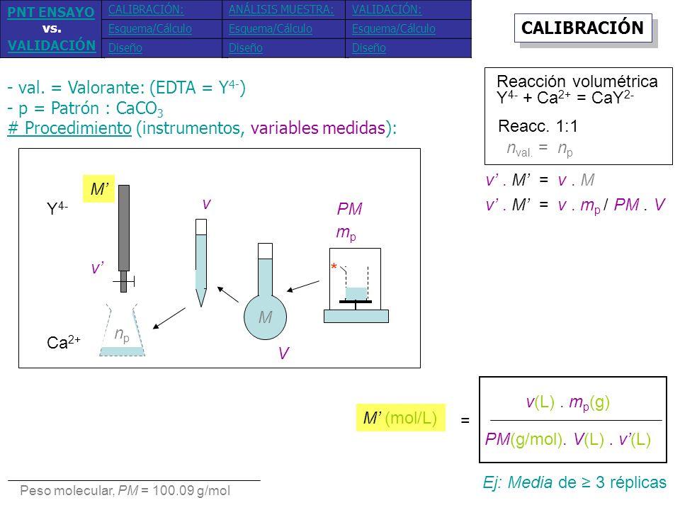 - val. = Valorante: (EDTA = Y4-) - p = Patrón : CaCO3