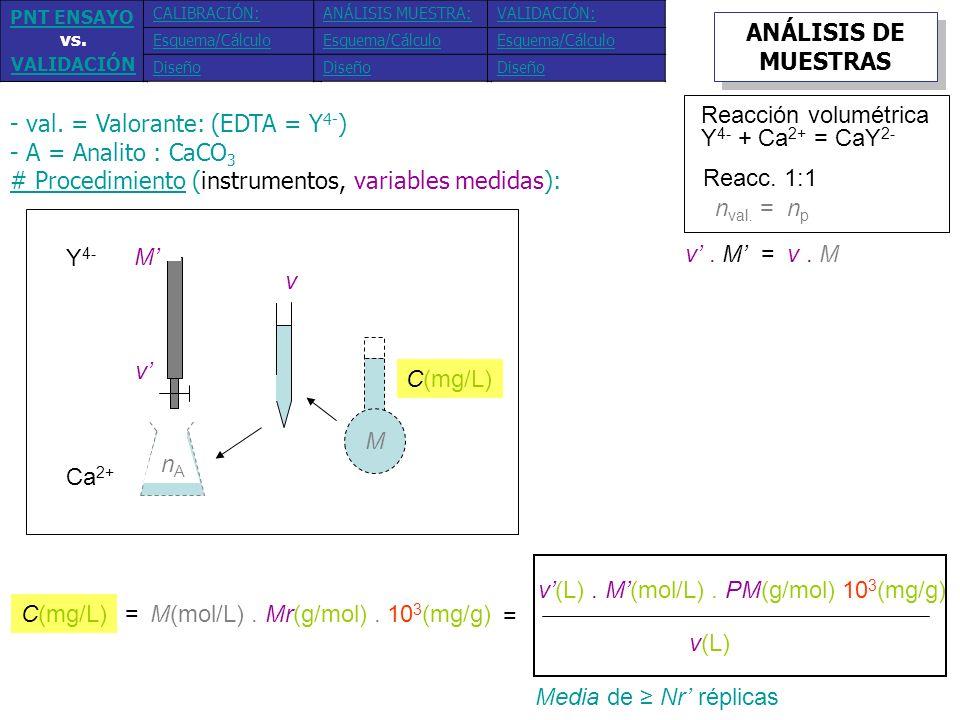 - val. = Valorante: (EDTA = Y4-) - A = Analito : CaCO3