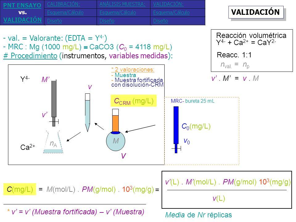 - val. = Valorante: (EDTA = Y4-)