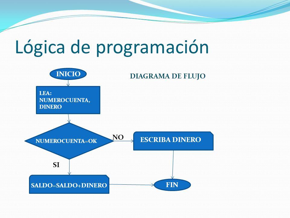 Lógica de programación
