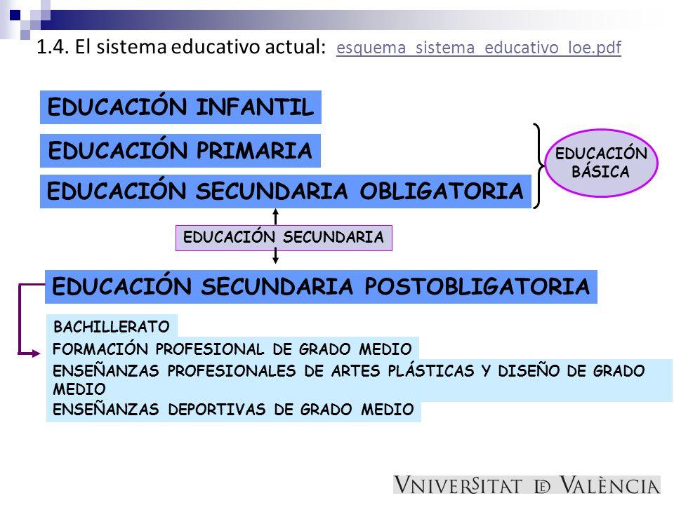 EDUCACIÓN SECUNDARIA OBLIGATORIA EDUCACIÓN SECUNDARIA POSTOBLIGATORIA