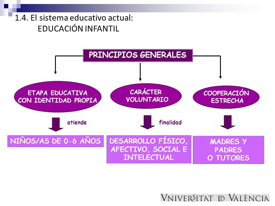1.4. El sistema educativo actual: EDUCACIÓN INFANTIL